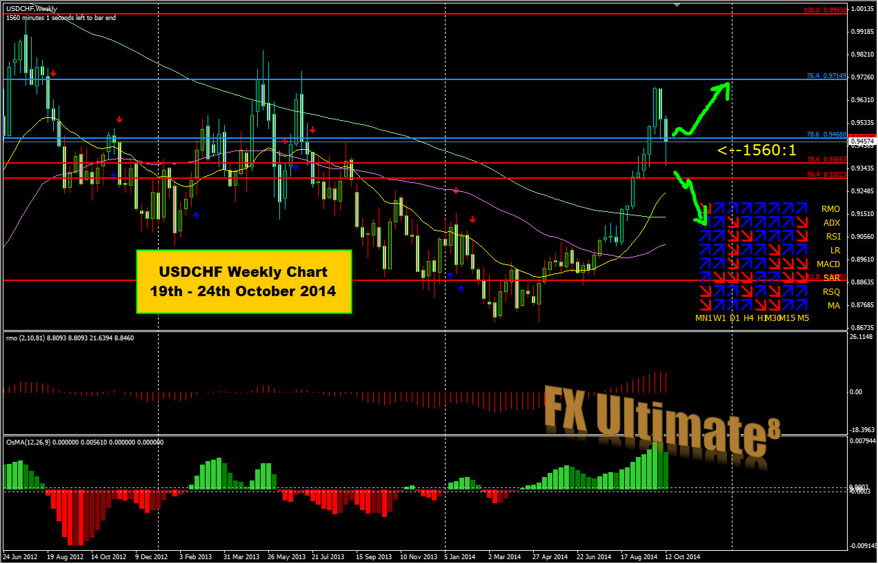 Forex news next week