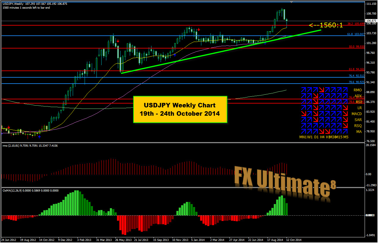 Major forex news this week