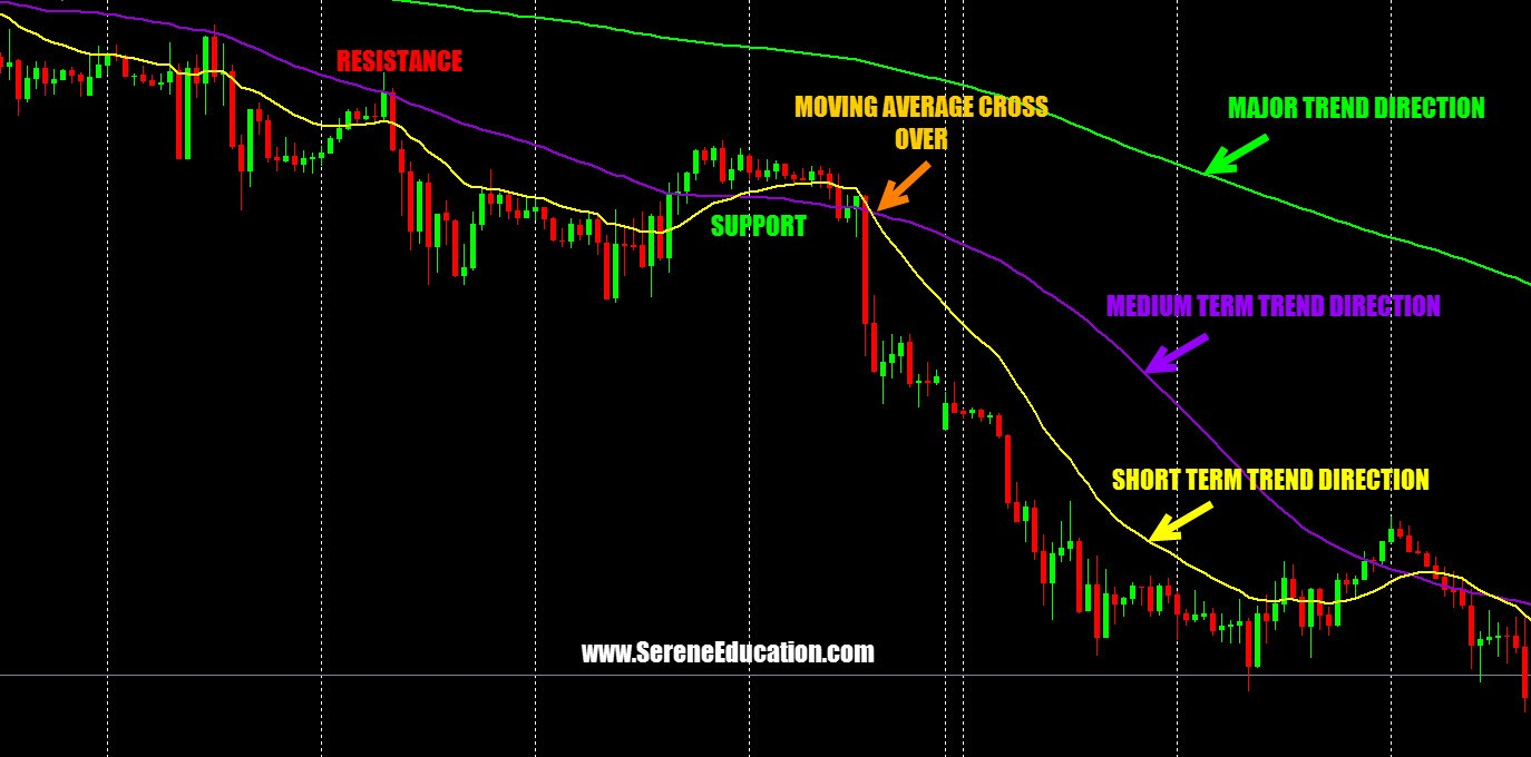 Forex ultimate strategy