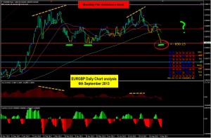Online Money Exchange EURGBP Daily chart setup for the 6th September 2013