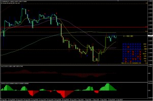 EURUSD 4hr chart 11th September 2013 Foreign Currency Compare